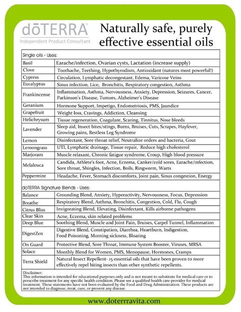 Doterra Class Outline by 1000 Images About Dr Doterra On The Family And A Class