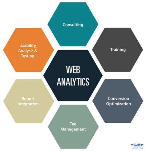 marketing analytics website marketing analytics timez marketing
