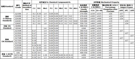 Channel Flat 36 40 building construction grade astm a36 a572 rolled steel