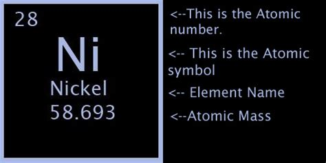 Periodic Table Nickel by Image Gallery Nickel Periodic Table