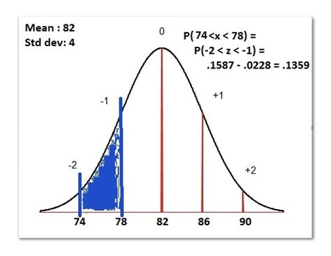 finding normal probability using the z table: p(74