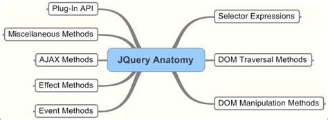 Jquery Document Ready Shorthand