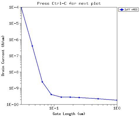 current transistor gate length current transistor gate length 28 images 9 channel effect and channel effect devices v1 0