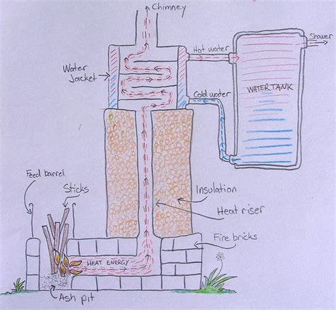 17 best ideas about heat 17 best ideas about rocket stove water heater on