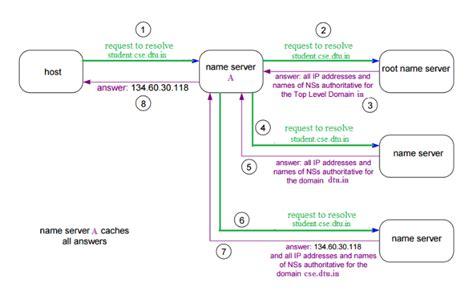 dns domain  server networking geeksforgeeks