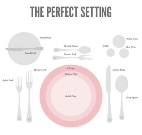 Setting Cutlery For A Dining Table Cutlery Placement For The Table Setting How To Serve Cutlery To The Table New York