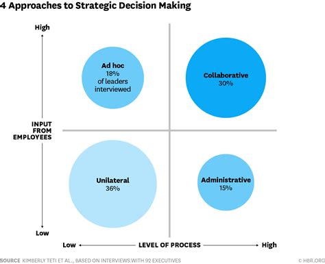 Four On A by The Different Approaches Firms Use To Set Strategy