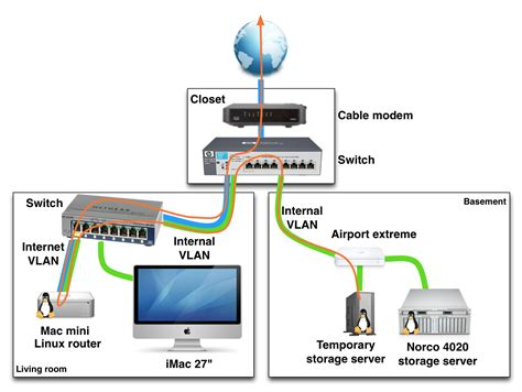 exle of a home networking setup with vlans