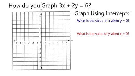 y 4x 2 table graph 3x 2y 6