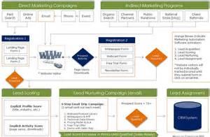 marketing automation philadelphia nuspark marketing