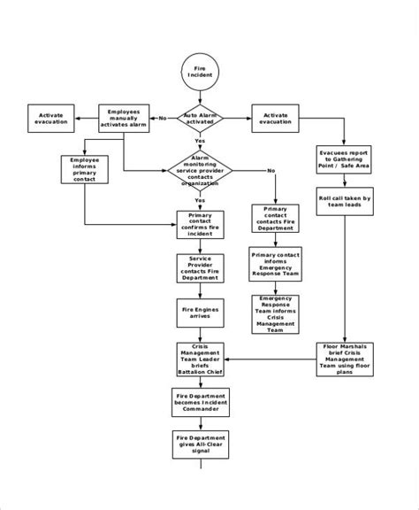 flow template for business plan employee flowchart template create a flowchart
