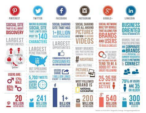 infografia tamaño imagenes redes sociales un repaso a las redes sociales del momento infograf 237 a