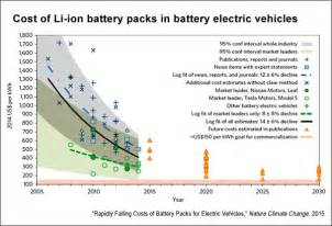 Electric Car Efficiency Per Kwh Electric Vehicles Battery Technology And Renewable Energy