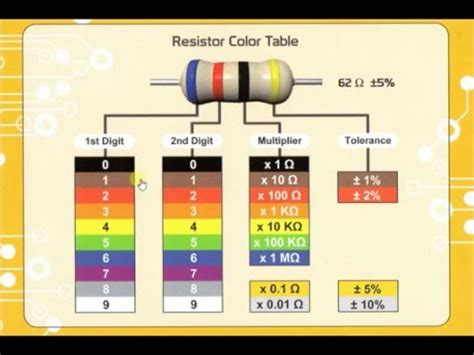 resistor color code interactive how to read resistor color codes four band resistors