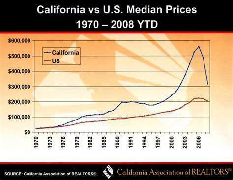 vacant california california has 1 million vacant