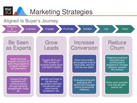 Top Mba Marketing Programs 2015 by Building An Integrated Marketing Plan