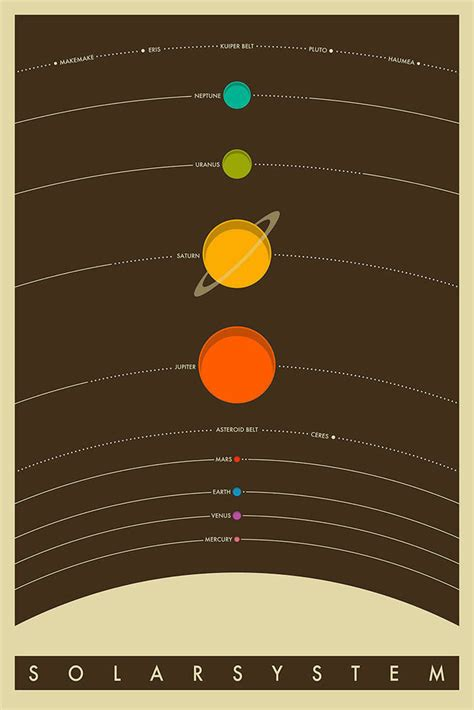free printable poster of the solar system solar system poster 24x36 vintage classic astronomy