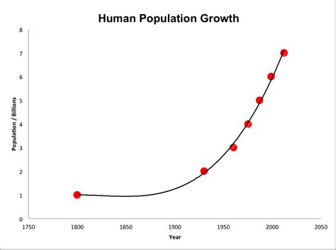 can theory predict iran is the world population growth slowing socratic