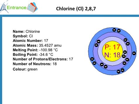 Number Of Protons In Chlorine by Use Of Halogen Ok1294998147