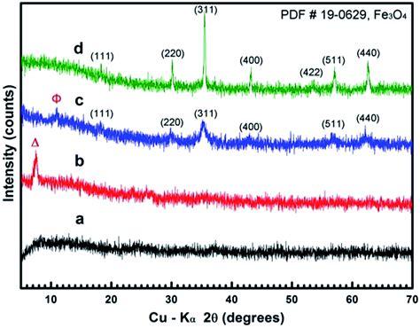 xrd pattern of sodium titanate temperature controlled shape evolution of iron oxide