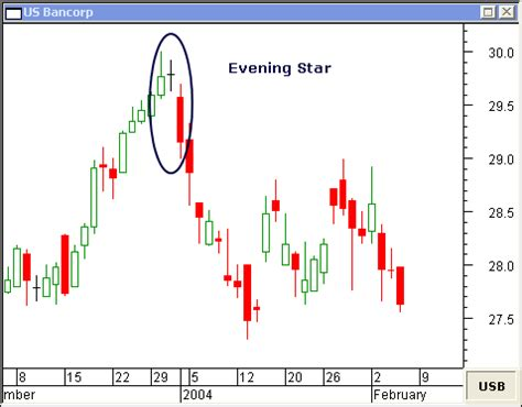 morning star candlestick and evening star candlestick