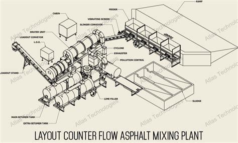 pug mill asphalt plant counter flow asphalt plant drum asphalt mixing plant