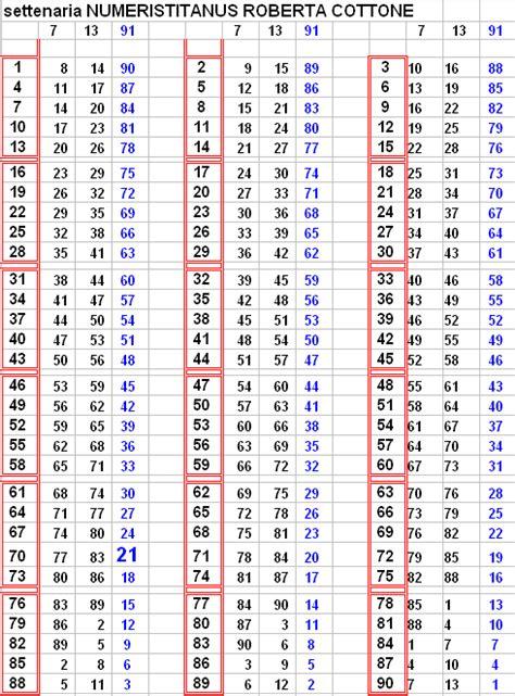 tavole pitagoriche da 1 a 1000 la conta della settenaria di numeristitanus