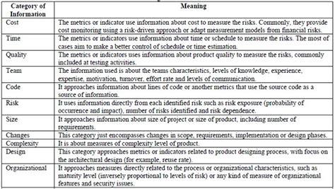 defining indicators for risk assessment in software