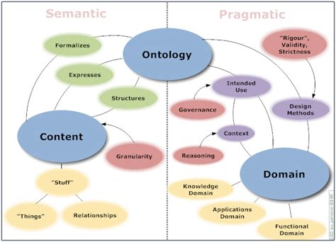 Or The Ontology Question In Design Science Research Difference Between Ontology And Epistemology Difference Between