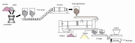 Comment On Fabrique Le Ciment by Comment Fabrique T On Le Ciment Sedgu