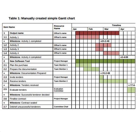 11 Sle Gantt Chart Templates Sle Templates Gantt Chart Template Word