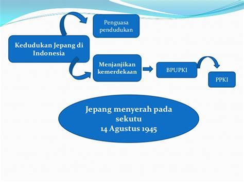 Ketatanegaraan Indonesia sejarah ketatanegaraan indonesia