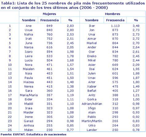 www nombres de varones estad 205 stica de nacimientos enac nombres de pila m 225 s