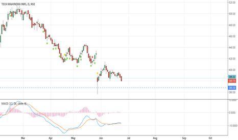 nse mahindra tech mahindra inr5 techm stock chart tech mahindra