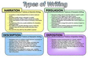 5 Types Of Essays by Types Of Writing Flickr Photo