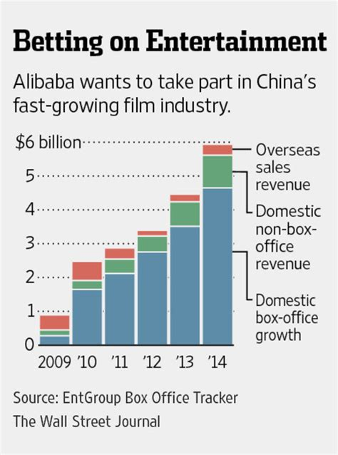 alibaba entertainment alibaba pushes further into entertainment wsj