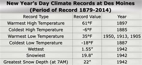Des Moines Records New Year S Day Climate Statistics Des Moines Waterloo The Weather Whisper