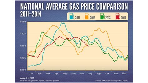 what is the average price for a one bedroom apartment national average gas prices at four year low for early august