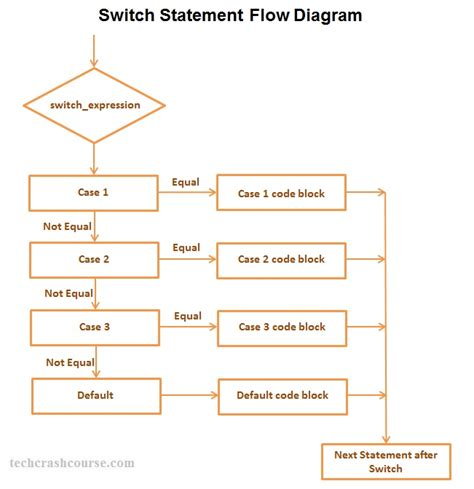 flowchart for switch statement flowchart of switch create 28 images flowchart switch