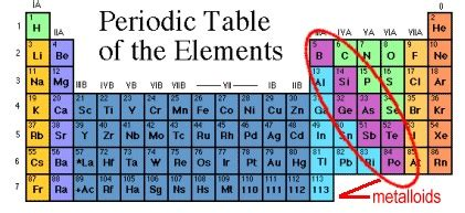 metalloid on the periodic table brokeasshome com