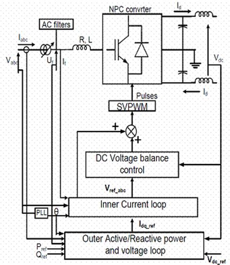 capacitor voltage balancing based on cps pwm of modular multilevel converter modelling and simulation of svpwm based vector controlled