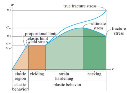 what is 1) nominal stress 2) hoop stress 3) strain