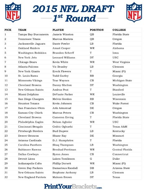 2015 nba mock draft nfl college sports nba and recruiting 2015 nfl draft results 2015 nfl draft picks