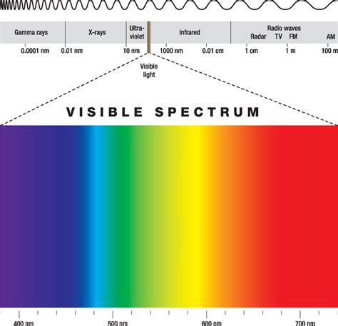 What Color Of Visible Light Has The Wavelength by Why Don T I See All The Colors In A Rainbow 187 Science Abc