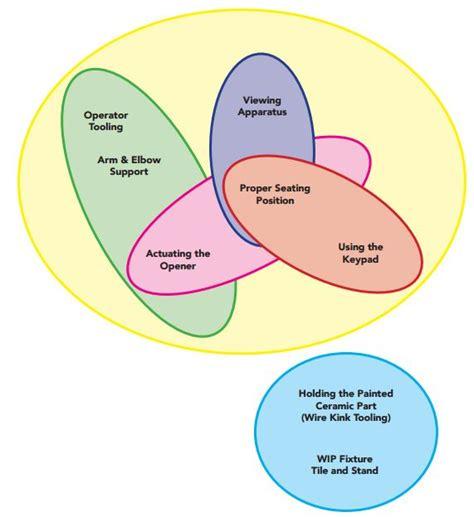 component relationship diagram edge