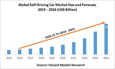 driving car market expected  hit  billion