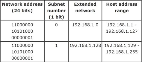 subnetting tutorial exles ip tutorial subnet mask and subnetting