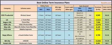 term insurance tables term insurance tax table 2016 100 images