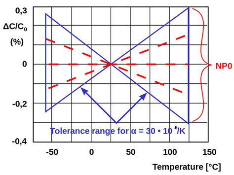 c0g capacitor temperature coefficient file mlcc np0 kurve engl svg wikimedia commons