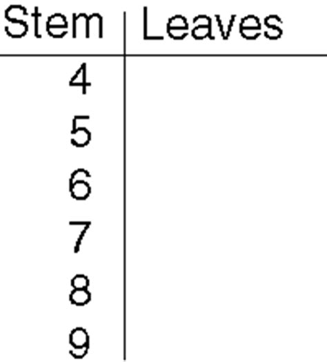 blank stem and leaf plot template stem and leaf plot